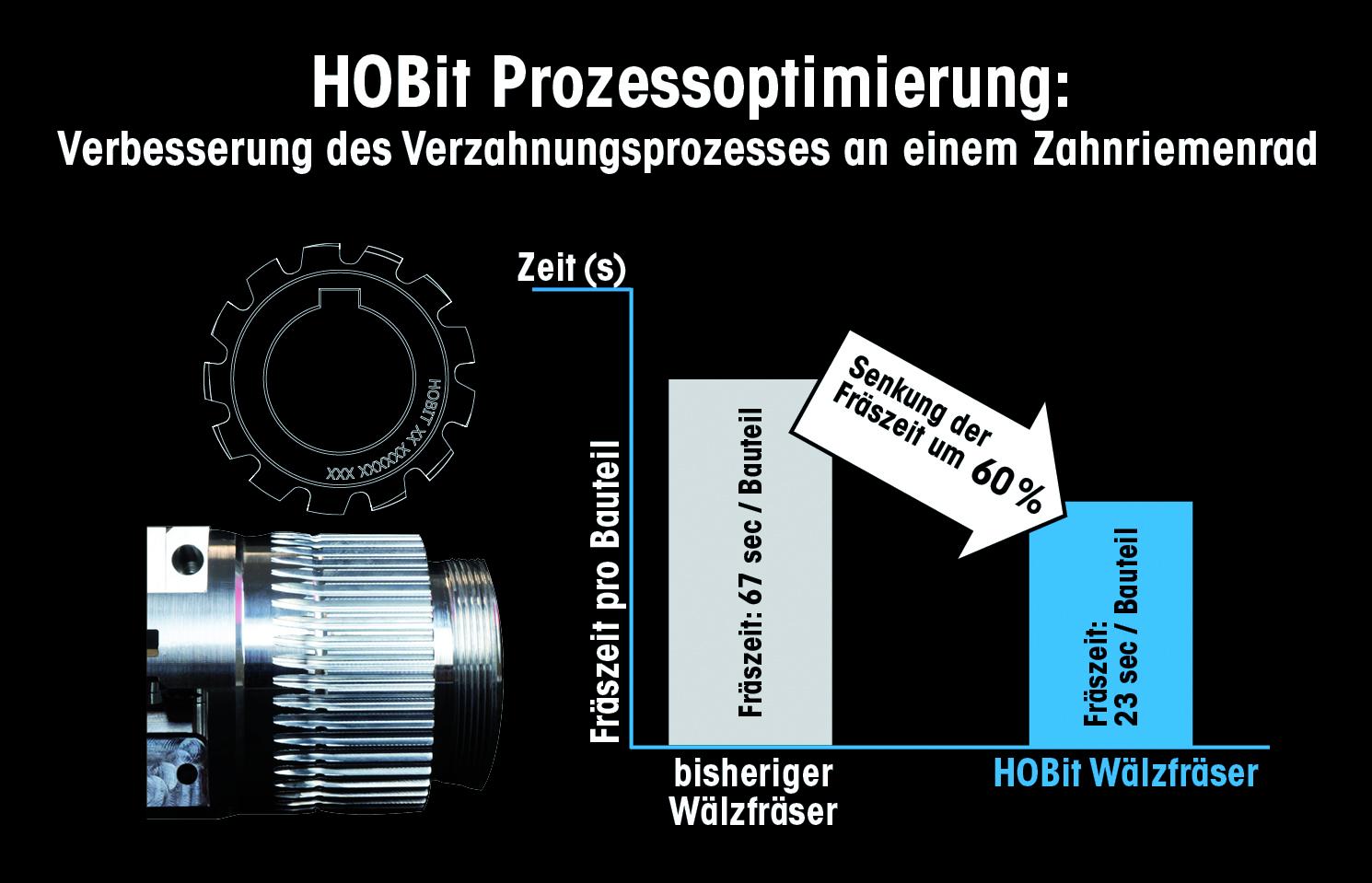 Standardprogramm für HOBit Verzahnungswerkzeuge